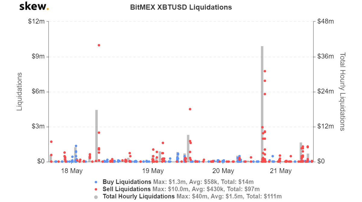 Total Bitcoin liquidations in the last three days. Source: Skew