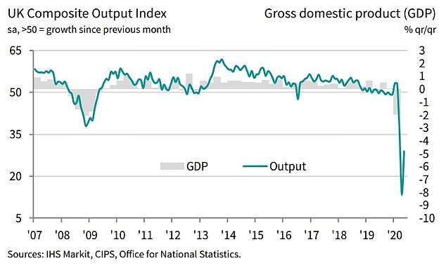 The closely-watched IHS Markit/CIPS Flash UK PMI index has risen from an historic low of just 12.9 in April to 28.9 this month