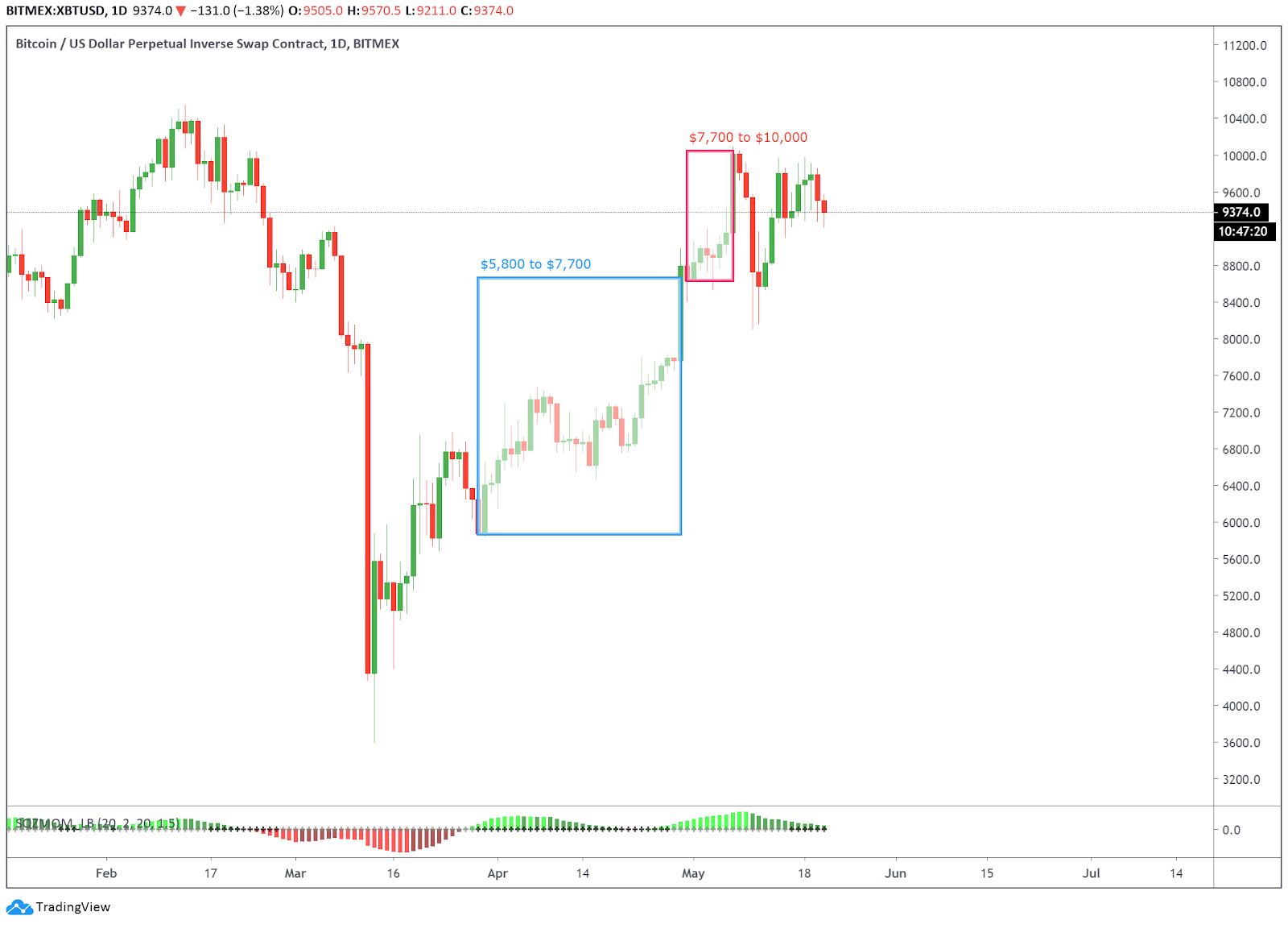 Comparison of Bitcoin price action from $5,800 to $7,700 and $7,700 to $10k. Source: Tradingview