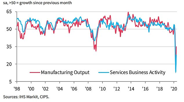 The services sector plunged further on the index, but the rate of decline looks to be easing