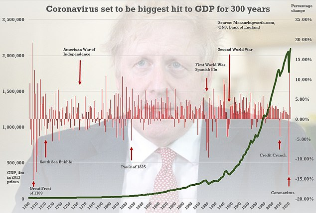 Apocalyptic predictions from the Bank and England and others show the UK is on track for the worst recession in 300 years, when the Great Frost swept Europe
